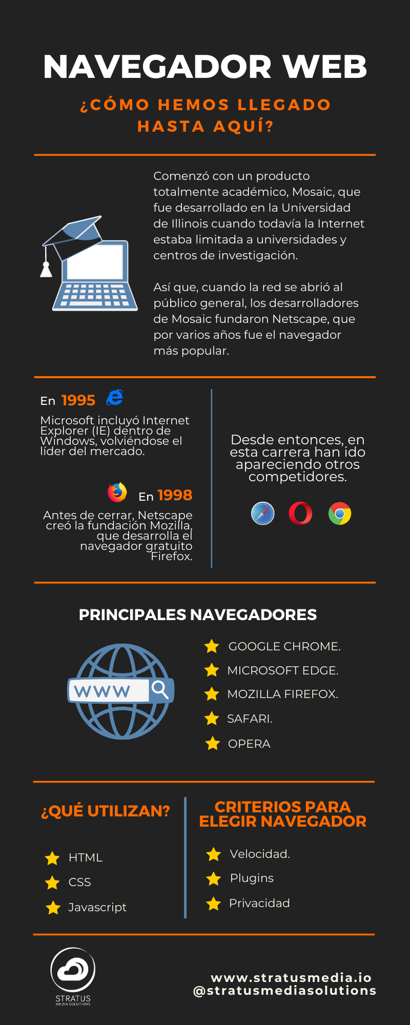 Infografía de la historía navegador web