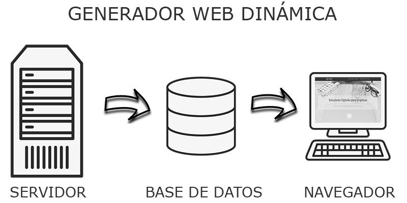 Representación de servidor unido a base de datos y luego se muestra en navegador