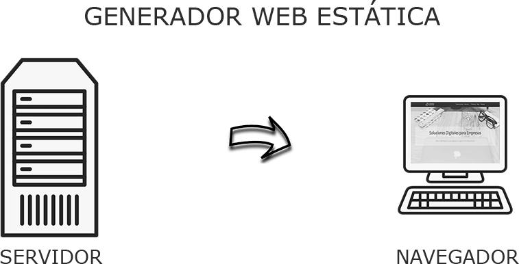 Representación de servidor y luego se muestra en navegador