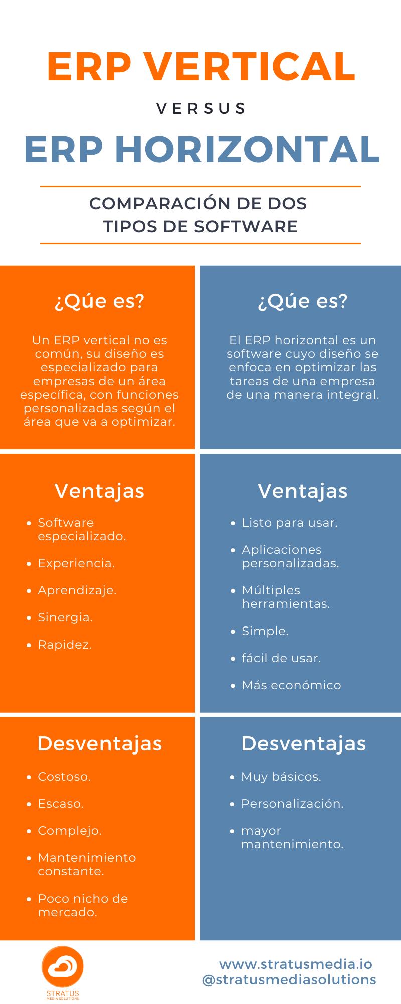 Infografía comparación ERP vertical vs ERP horizontal