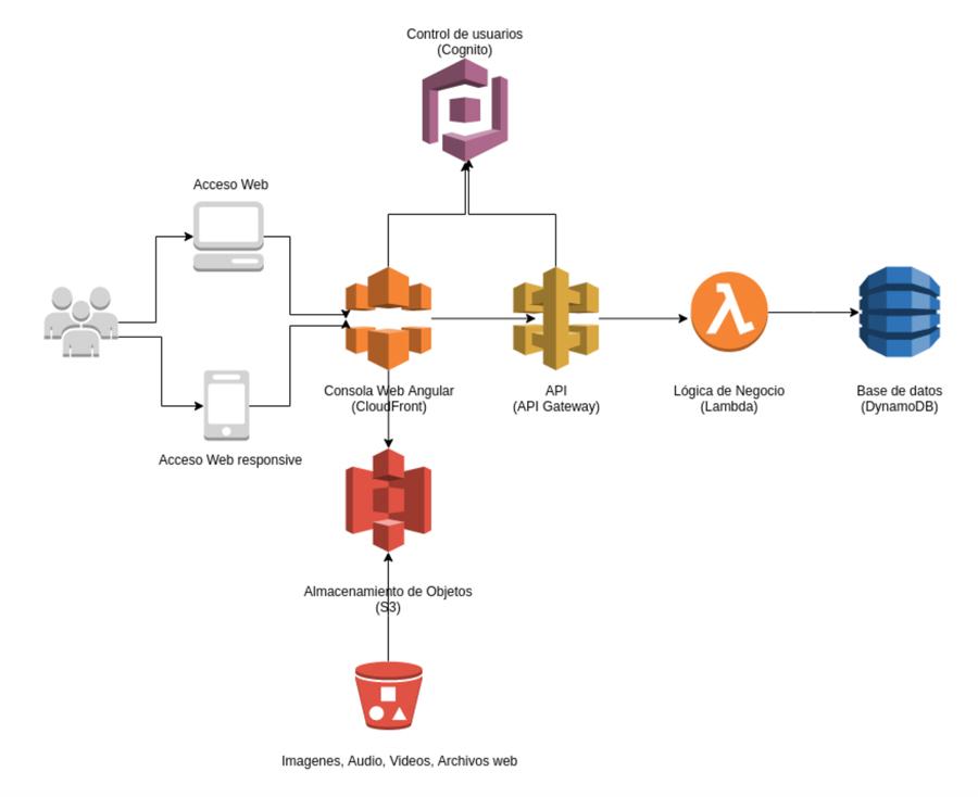 Diagrama desarrollo software cloud