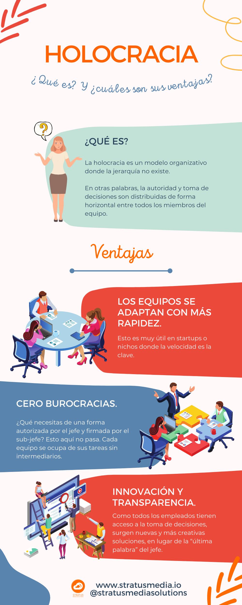 Holocracia - infografía