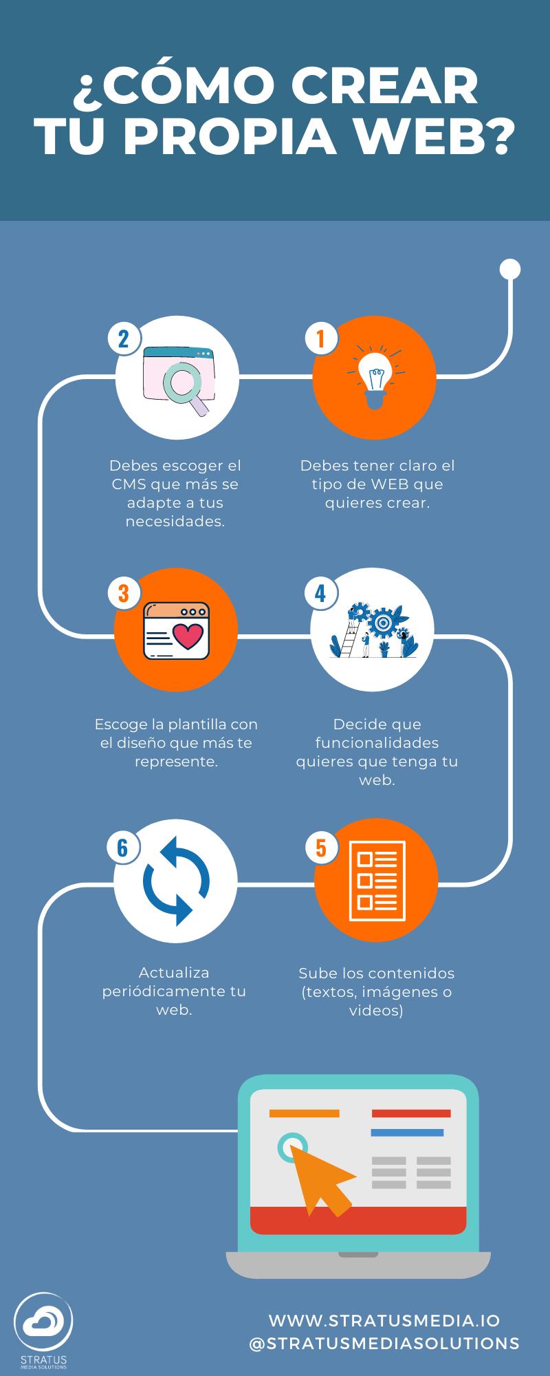 Infografía de cómo crear tu propia web con un CMS