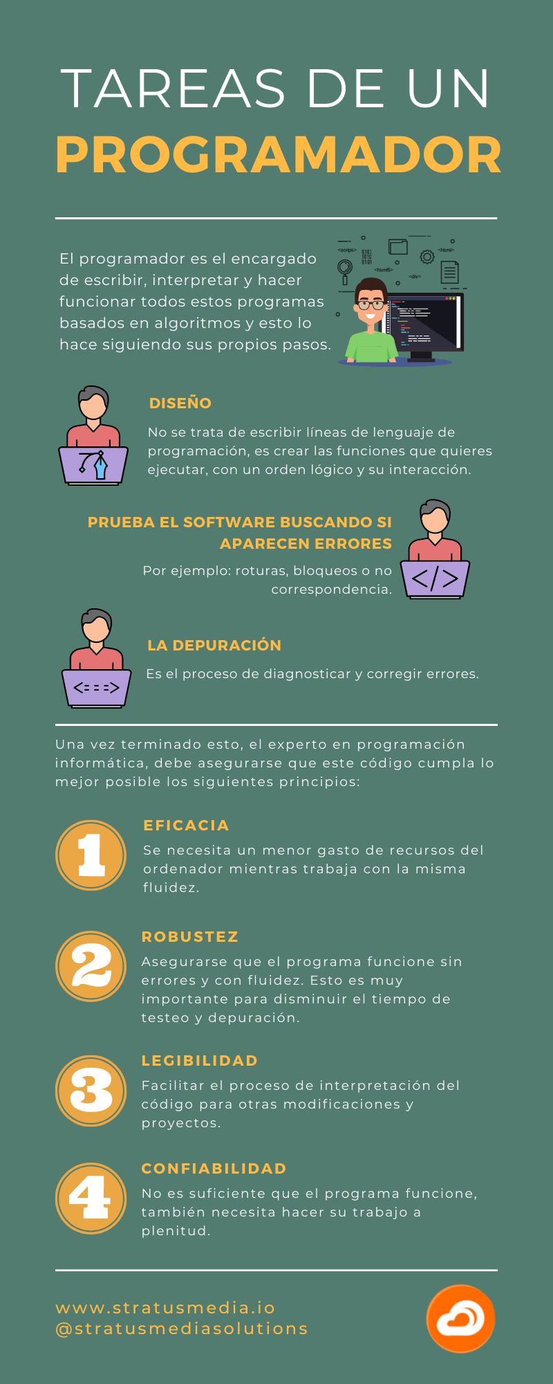 Programación informática - tareas de un programador